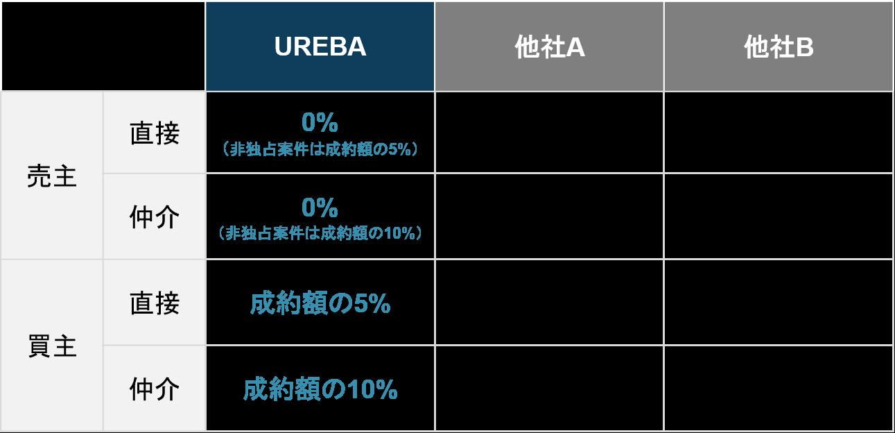 サイト売買マーケットプレイスUREBAの料金表